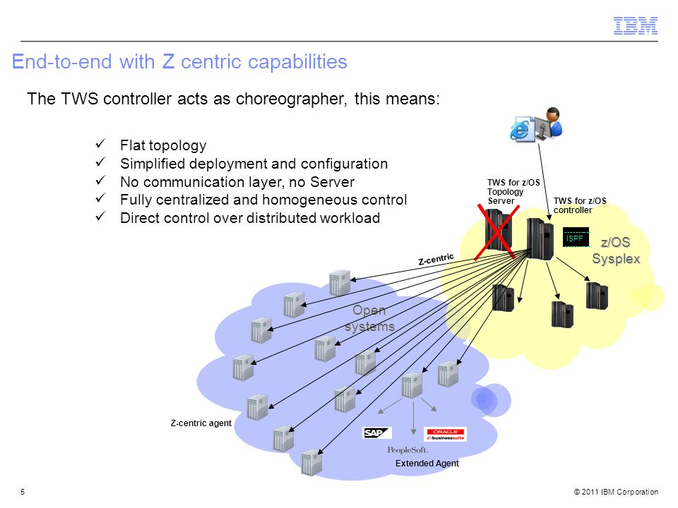 © 2011 IBM Corporation End-to-end with Z centric capabilities z/OS Sysplex ---------- ISPF ---------- Open systems Z-centric Extended Agent Z-centric