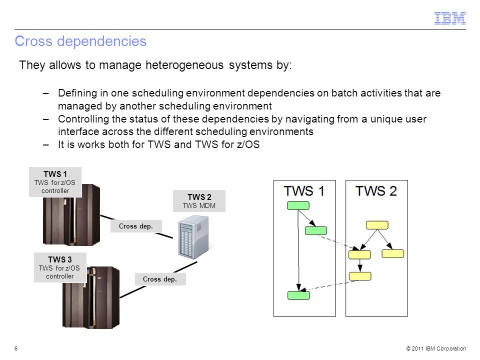 © 2011 IBM Corporation Cross dependencies 6 They allows to manage heterogeneous systems by: –Defining in one scheduling environment dependencies on ba