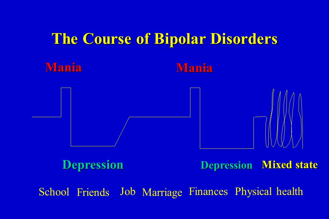 The Course of Bipolar Disorders Mania Depression Mixed state Mania Depression School Friends Job Marriage FinancesPhysical health