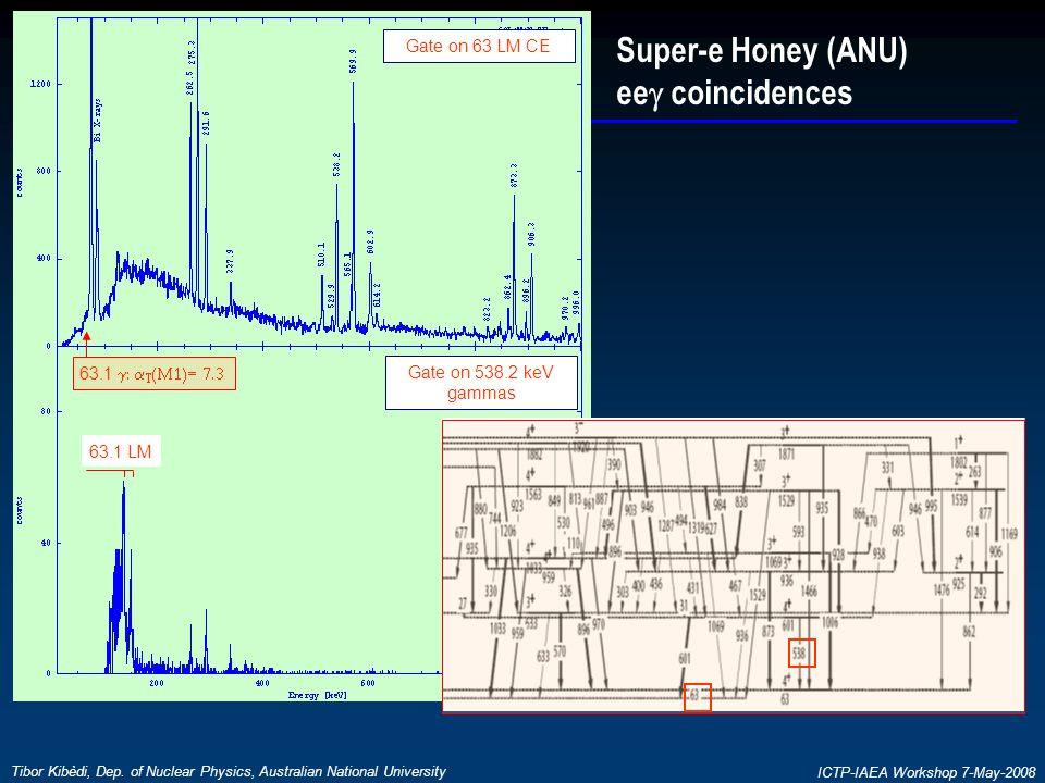 Tibor Kibèdi, Dep. of Nuclear Physics, Australian National University ICTP-IAEA Workshop 7-May-2008 Super-e Honey (ANU) ee  coincidences 538.2 63.1 L