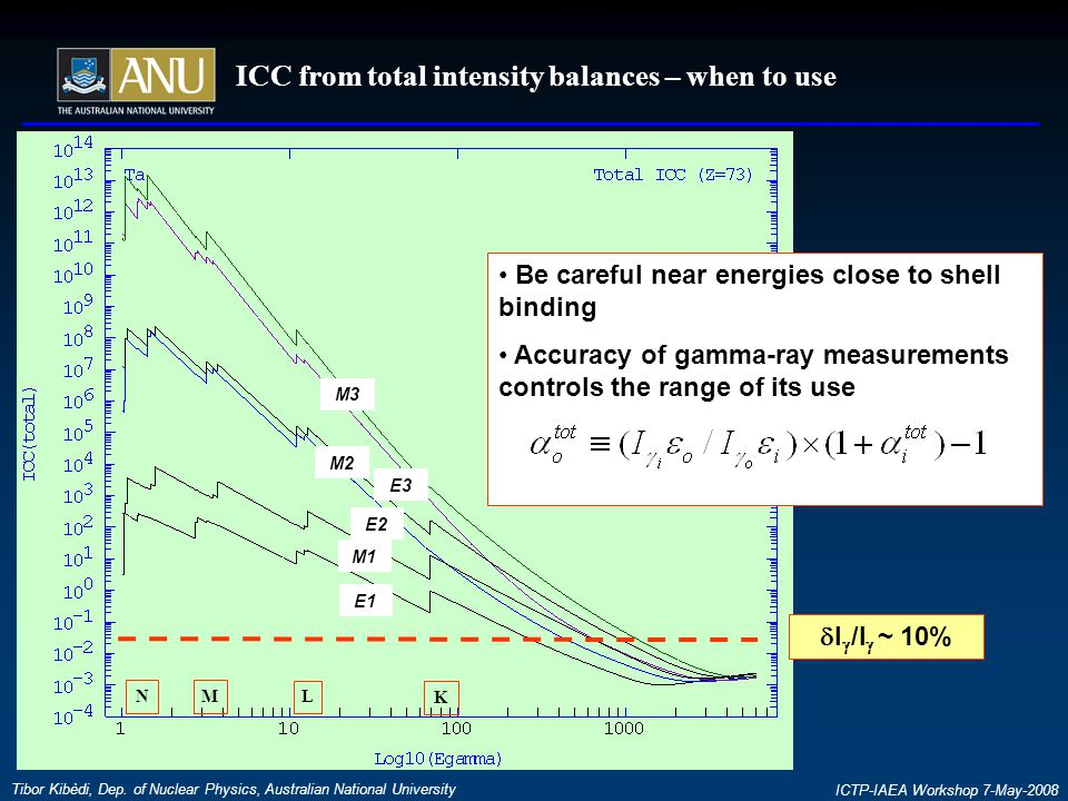 ICC from total intensity balances – when to use Tibor Kibèdi, Dep.