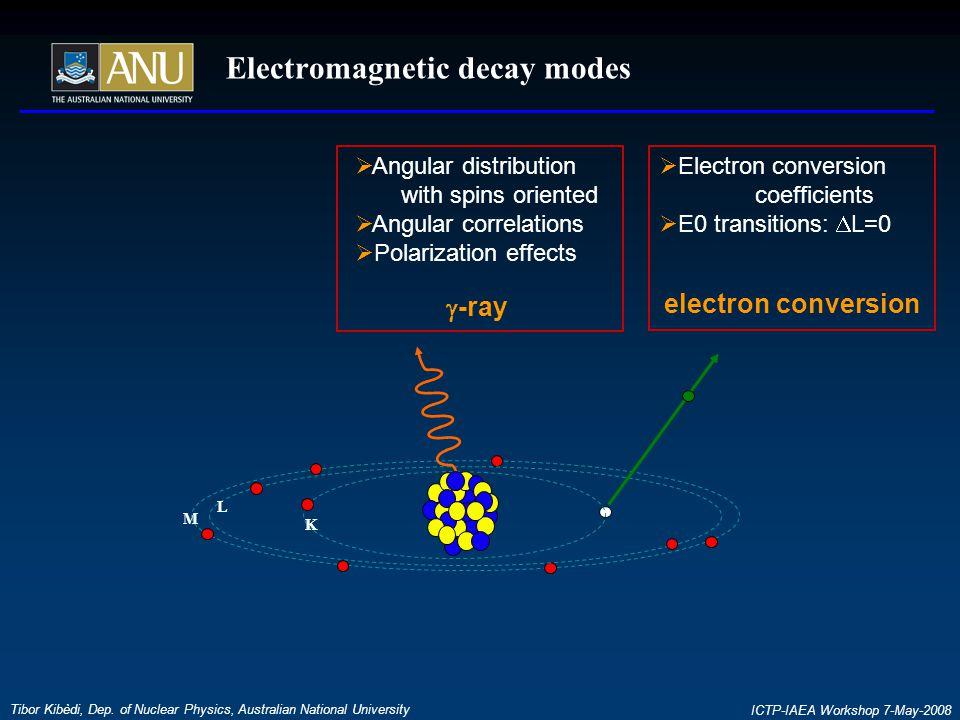 Electromagnetic decay modes Tibor Kibèdi, Dep. of Nuclear Physics, Australian National University ICTP-IAEA Workshop 7-May-2008  Electron conversion