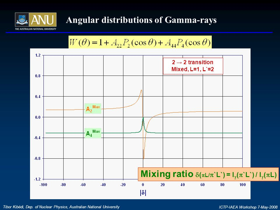 Angular distributions of Gamma-rays Tibor Kibèdi, Dep.