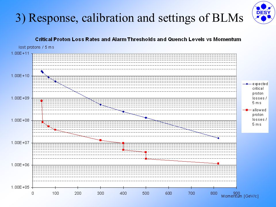 3) Response, calibration and settings of BLMs