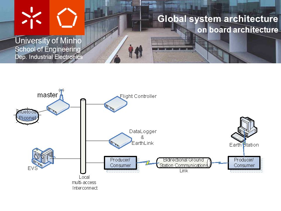 University of Minho School of Engineering Dep. Industrial Electronics Global system architecture on board architecture