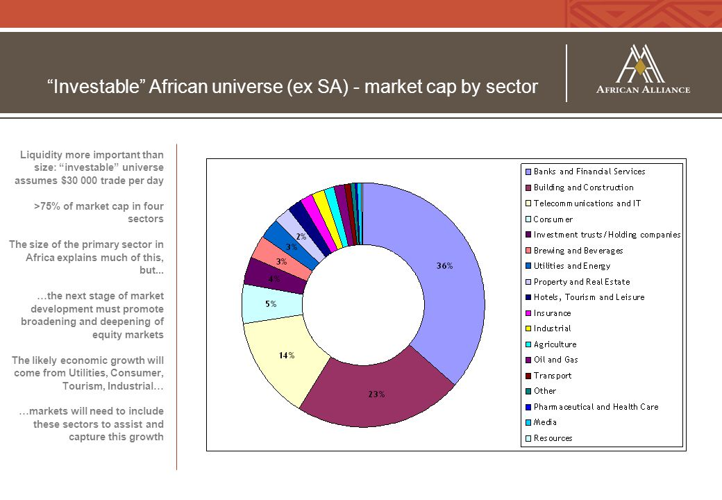 Investable African universe (ex SA) - market cap by sector Liquidity more important than size: investable universe assumes $30 000 trade per day >75% of market cap in four sectors The size of the primary sector in Africa explains much of this, but...