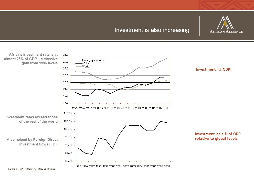 Investment is also increasing Africa's investment rate is at almost 25% of GDP – a massive gain from 1996 levels Investment rates exceed those of the rest of the world Also helped by Foreign Direct Investment flows (FDI) Source: IMF, African Alliance estimates Investment (% GDP) Investment as a % of GDP relative to global levels