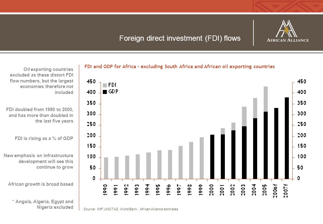 Foreign direct investment (FDI) flows Oil exporting countries excluded as these distort FDI flow numbers, but the largest economies therefore not included FDI doubled from 1990 to 2000, and has more than doubled in the last five years FDI is rising as a % of GDP New emphasis on infrastructure development will see this continue to grow African growth is broad based * Angola, Algeria, Egypt and Nigeria excluded Source: IMF,UNCTAD, World Bank, African Alliance estimates FDI and GDP for Africa – excluding South Africa and African oil exporting countries