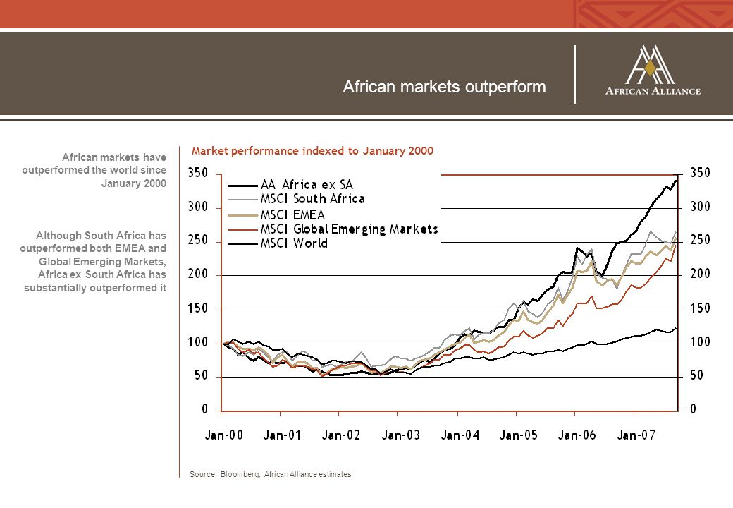 African markets outperform African markets have outperformed the world since January 2000 Although South Africa has outperformed both EMEA and Global Emerging Markets, Africa ex South Africa has substantially outperformed it Source: Bloomberg, African Alliance estimates Market performance indexed to January 2000