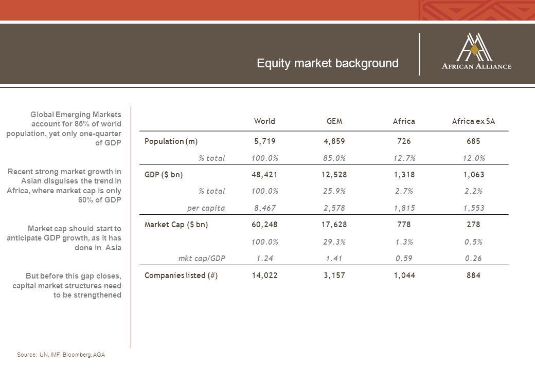 Equity market background WorldGEMAfricaAfrica ex SA Population (m)5,7194,859726685 % total100.0%85.0%12.7%12.0% GDP ($ bn)48,42112,5281,3181,063 % tot