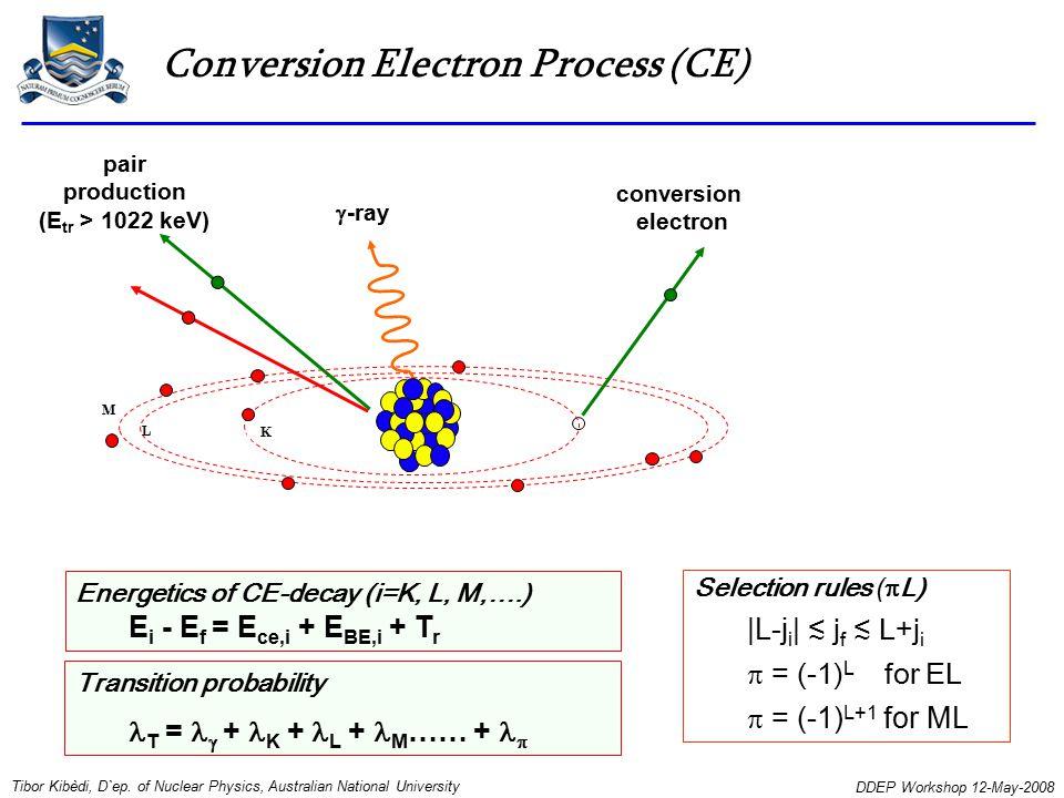 Conversion Electron Process (CE) Transition probability T =  + K + L + M …… +  Selection rules (  L) |L-j i | ≲ j f ≲ L+j i  = (-1) L for EL  = (-1) L+1 for ML Tibor Kibèdi, D`ep.