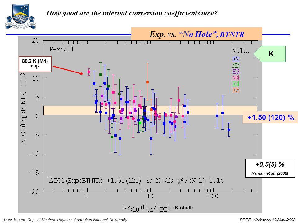 +1.50 (120) % K +0.5(5) % Raman et al. (2002) 80.2 K (M4) 193 Ir Tibor Kibèdi, Dep.