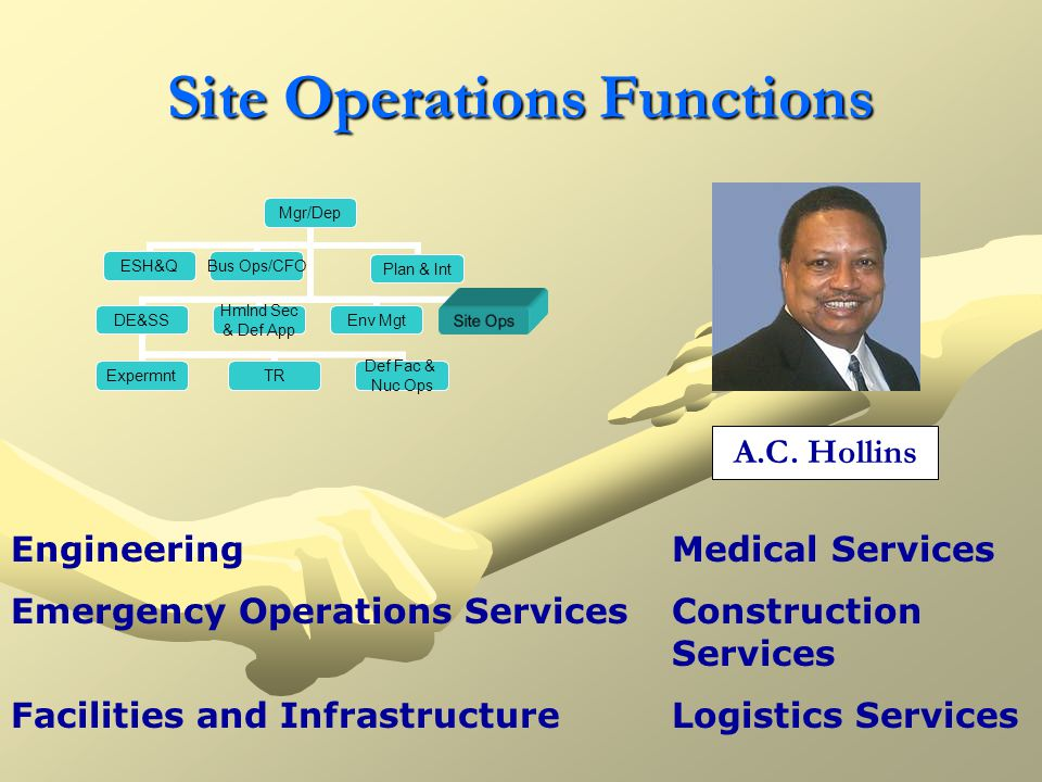 Site Operations Functions Mgr/Dep ESH&Q Bus Ops/CFO Plan&IntegPlan & IntDE&SS TR Def Fac & Nuc Ops Expermnt Hmlnd Sec & Def App Env MgtSite Ops Engine