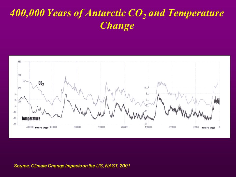 400,000 Years of Antarctic CO 2 and Temperature Change Source: Climate Change Impacts on the US, NAST, 2001