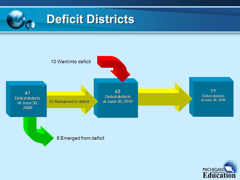 ?? Deficit districts at June 30, 2010 43 Deficit districts at June 30, 2010 Deficit Districts 33 Remained in deficit 8 Emerged from deficit 10 Went in