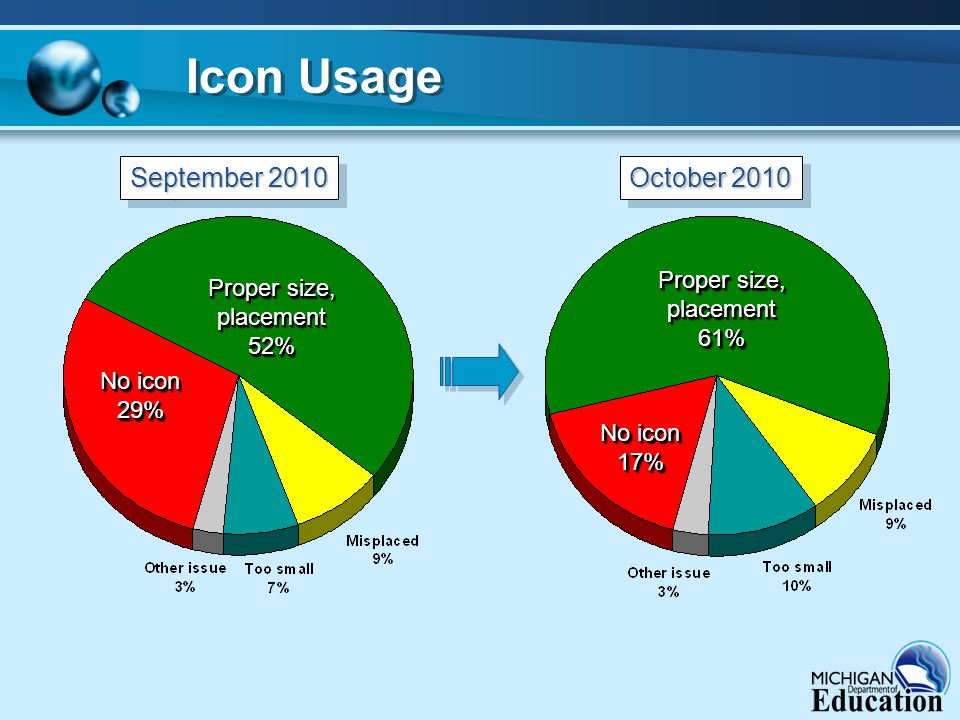 Icon Usage Proper size, placement52% placement52% No icon 29% 29% Proper size, placement61% placement61% No icon 17% 17% September 2010 October 2010