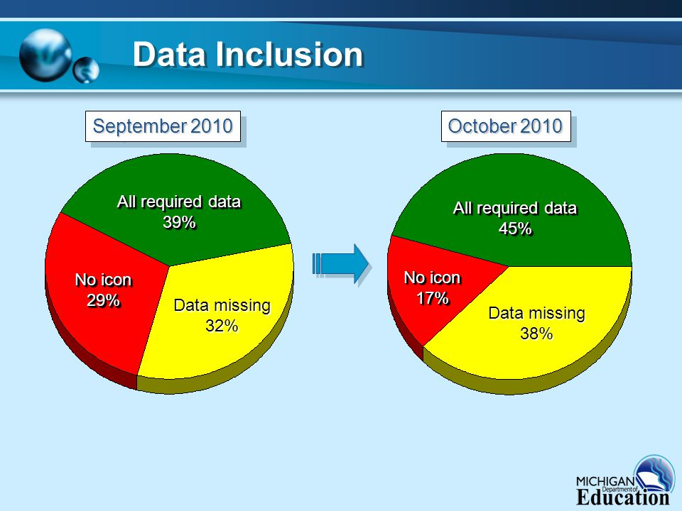Data Inclusion All required data 39% 39% No icon 29% 29% September 2010 October 2010 Data missing 32% All required data 45% 45% Data missing 38% No icon 17% 17%