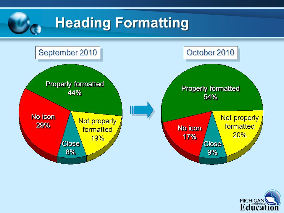 Heading Formatting Properly formatted 44% 44% No icon 29% 29% 17% 17% September 2010 October 2010 Close8%Close8% Not properly formatted19% Properly formatted 54% 54% Not properly formatted20% Close9%Close9%