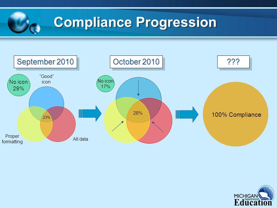 """Good"" icon All data Proper formatting 23% Compliance Progression No icon 29% September 2010 100% Compliance ?????? No icon 17% 28% October 2010"
