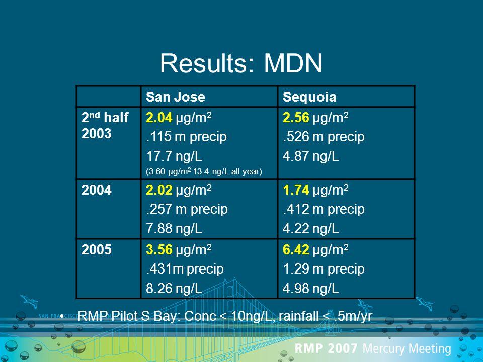 Results: MDN RMP Pilot S Bay: Conc < 10ng/L, rainfall <.5m/yr San JoseSequoia 2 nd half 2003 2.04 µg/m 2.115 m precip 17.7 ng/L (3.60 µg/m 2 13.4 ng/L all year) 2.56 µg/m 2.526 m precip 4.87 ng/L 20042.02 µg/m 2.257 m precip 7.88 ng/L 1.74 µg/m 2.412 m precip 4.22 ng/L 20053.56 µg/m 2.431m precip 8.26 ng/L 6.42 µg/m 2 1.29 m precip 4.98 ng/L