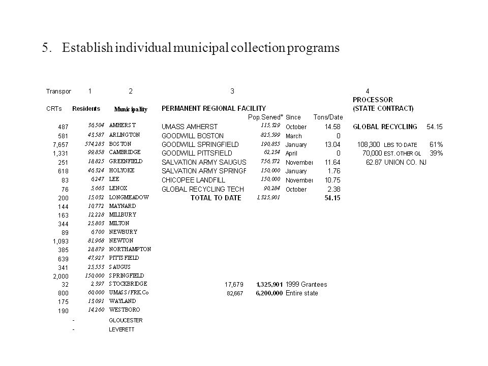 5. Establish individual municipal collection programs