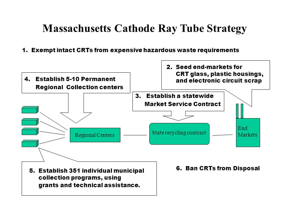Massachusetts Cathode Ray Tube Strategy 6. Ban CRTs from Disposal 5. Establish 351 individual municipal collection programs, using grants and technica