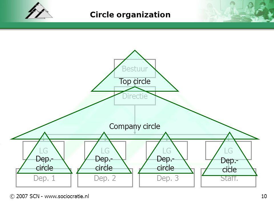 © 2007 SCN - www.sociocratie.nl10 Circle organization Dep.
