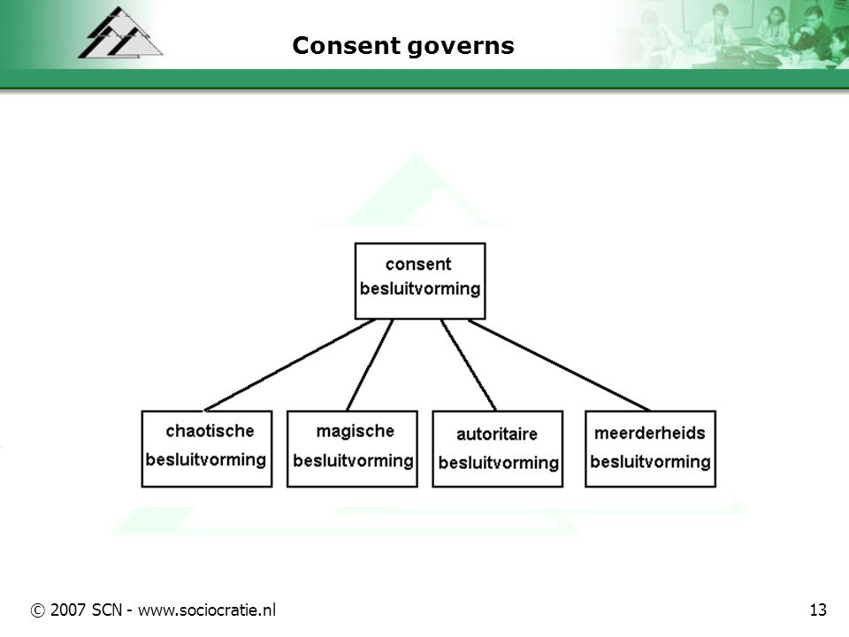 © 2007 SCN - www.sociocratie.nl13 Consent governs