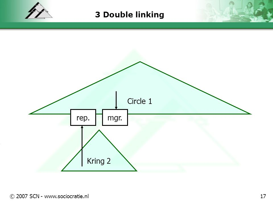 © 2007 SCN - www.sociocratie.nl17 3 Double linking Circle 1 Kring 2 rep. mgr.