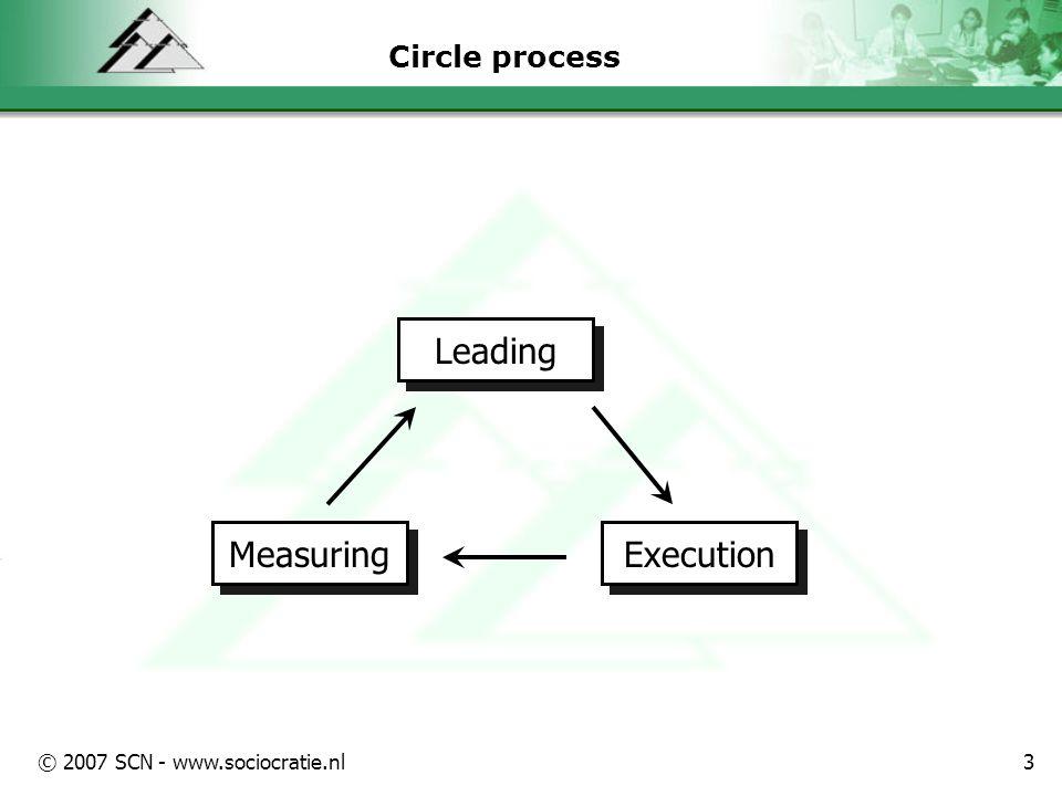 © 2007 SCN - www.sociocratie.nl3 Circle process Leading Measuring Execution