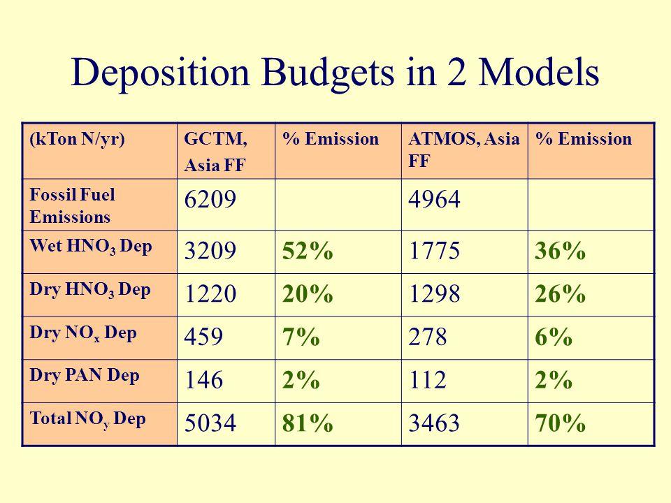 Deposition Budgets in 2 Models (kTon N/yr)GCTM, Asia FF % EmissionATMOS, Asia FF % Emission Fossil Fuel Emissions 62094964 Wet HNO 3 Dep 320952%177536% Dry HNO 3 Dep 122020%129826% Dry NO x Dep 4597%2786% Dry PAN Dep 1462%1122% Total NO y Dep 503481%346370%