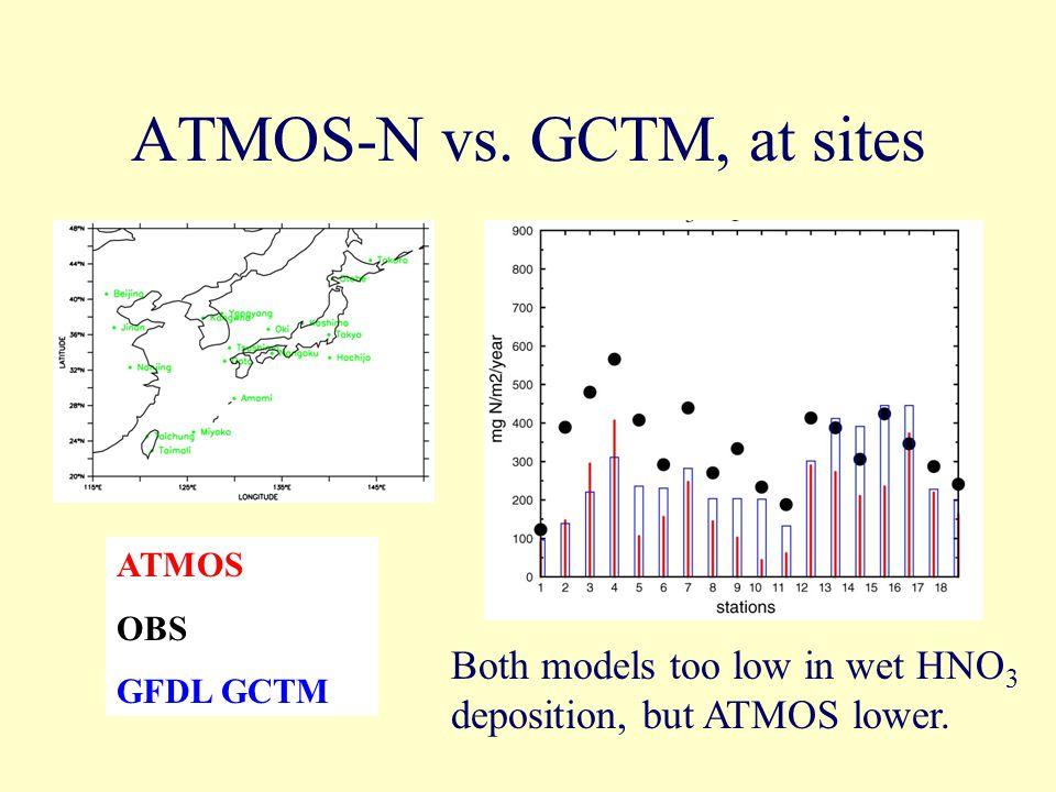 ATMOS-N vs.