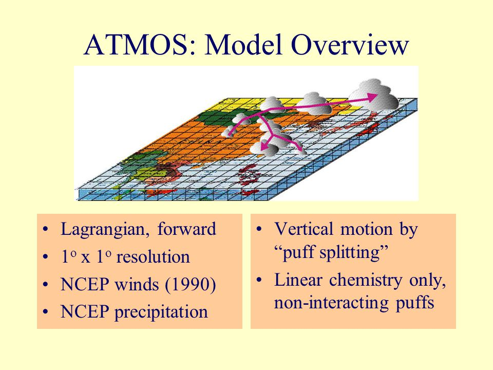 ATMOS: Model Overview Lagrangian, forward 1 o x 1 o resolution NCEP winds (1990) NCEP precipitation Vertical motion by puff splitting Linear chemistry only, non-interacting puffs