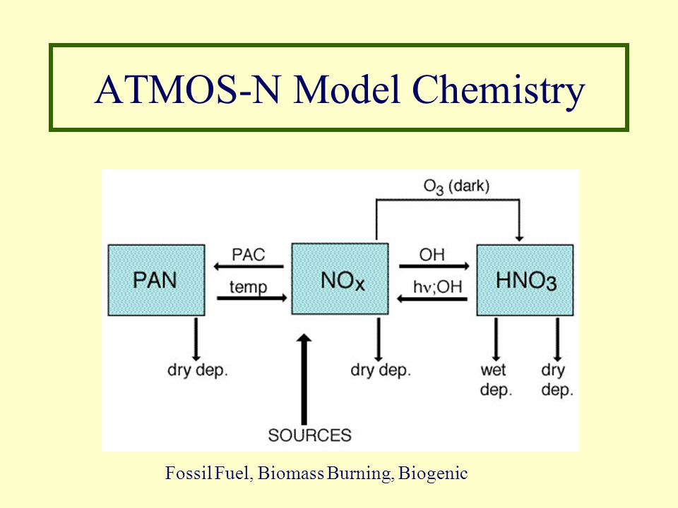 ATMOS-N Model Chemistry Fossil Fuel, Biomass Burning, Biogenic