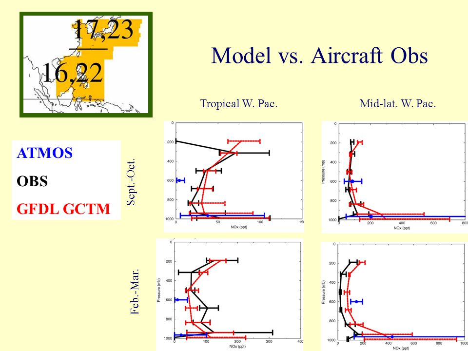 Model vs. Aircraft Obs Sept.-Oct. Feb.-Mar. Tropical W. Pac.Mid-lat. W. Pac. ATMOS OBS GFDL GCTM