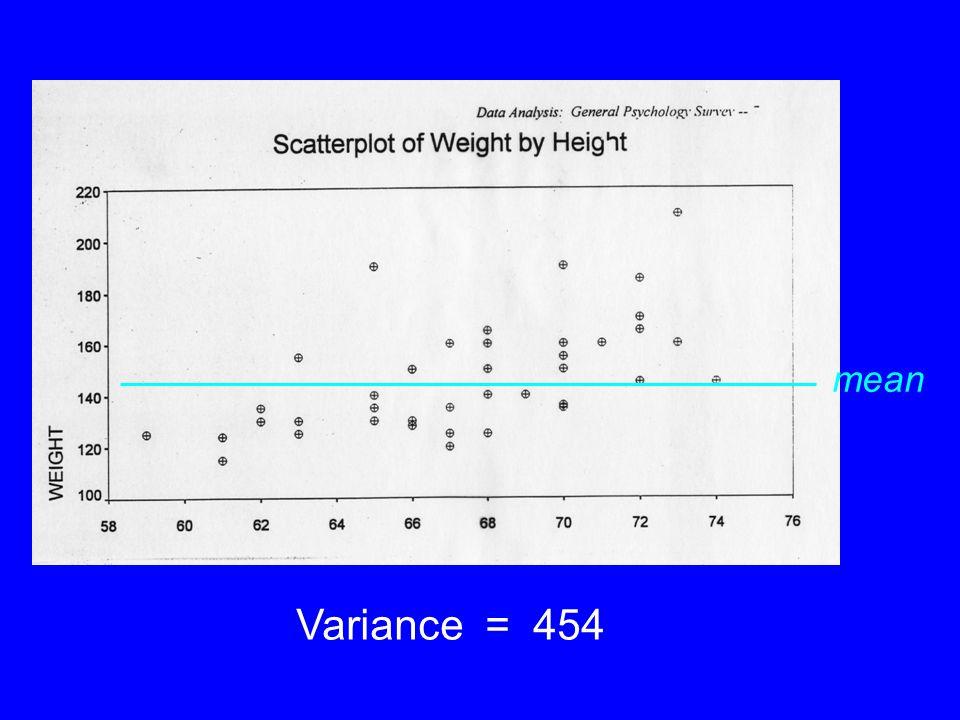 Variance = 454