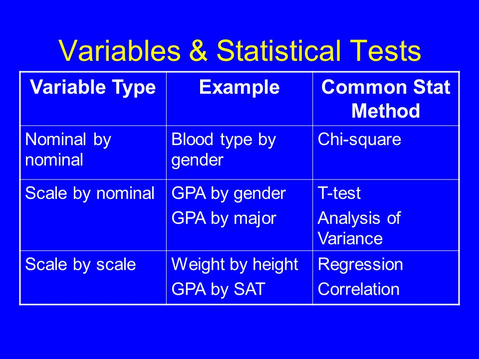 Evaluating an hypothesis Step 1: What is the relationship in the sample.