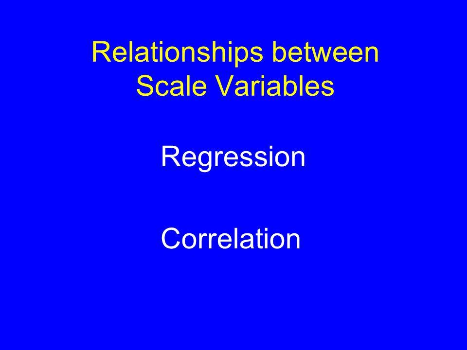 Regression line mean Multiple Regression Residuals
