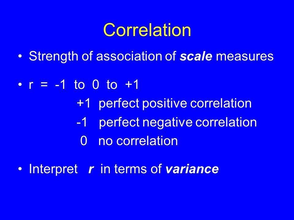 Sent = -3.5 GPA + 18 Least Squares Regression Line