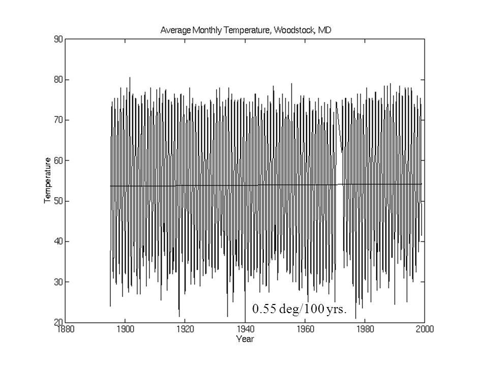 0.55 deg/100 yrs.