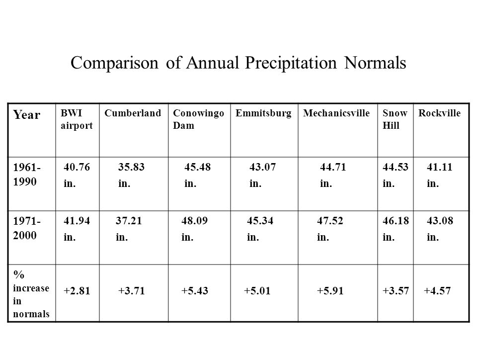 Comparison of Annual Precipitation Normals Year BWI airport CumberlandConowingo Dam EmmitsburgMechanicsvilleSnow Hill Rockville 1961- 1990 40.76 in.