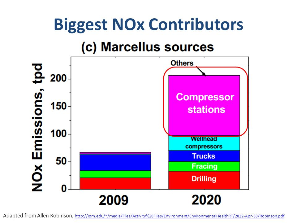 Biggest NOx Contributors Adapted from Allen Robinson, http://iom.edu/~/media/Files/Activity%20Files/Environment/EnvironmentalHealthRT/2012-Apr-30/Robinson.pdf http://iom.edu/~/media/Files/Activity%20Files/Environment/EnvironmentalHealthRT/2012-Apr-30/Robinson.pdf