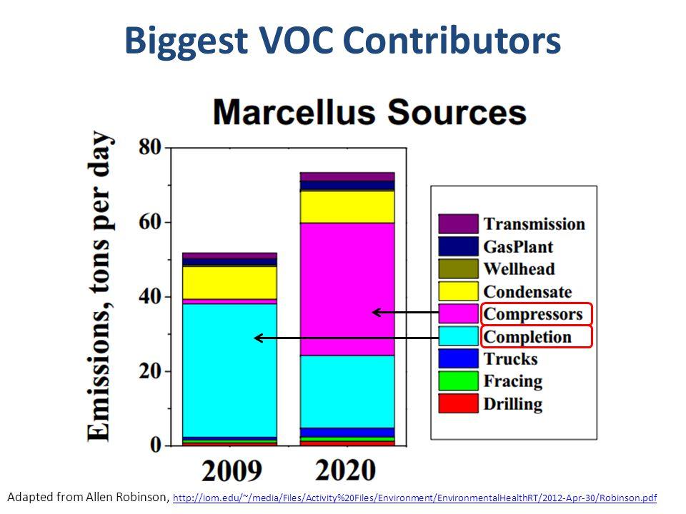 Biggest VOC Contributors Adapted from Allen Robinson, http://iom.edu/~/media/Files/Activity%20Files/Environment/EnvironmentalHealthRT/2012-Apr-30/Robinson.pdf http://iom.edu/~/media/Files/Activity%20Files/Environment/EnvironmentalHealthRT/2012-Apr-30/Robinson.pdf