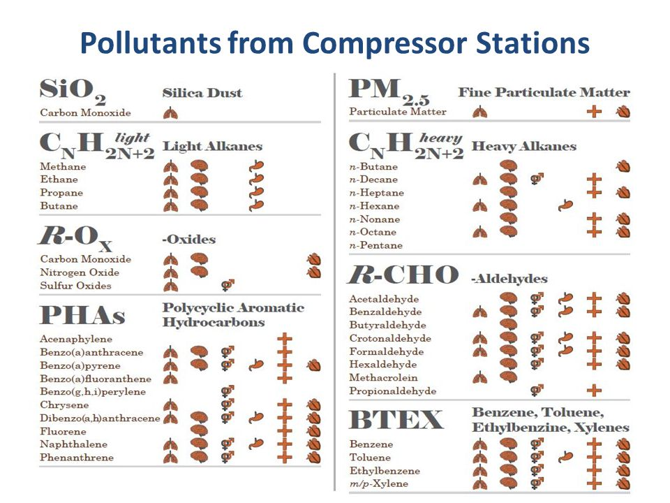 Pollutants from Compressor Stations