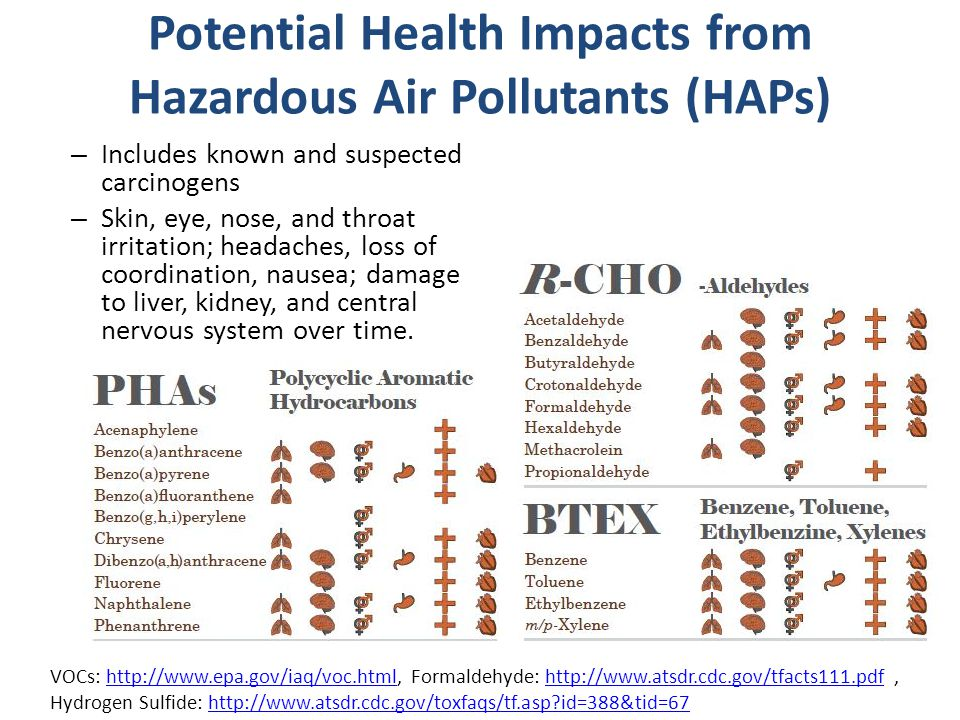 Potential Health Impacts from Hazardous Air Pollutants (HAPs) – Includes known and suspected carcinogens – Skin, eye, nose, and throat irritation; headaches, loss of coordination, nausea; damage to liver, kidney, and central nervous system over time.