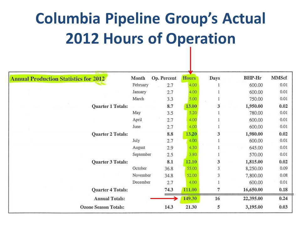Columbia Pipeline Group's Actual 2012 Hours of Operation