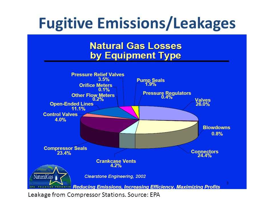 Fugitive Emissions/Leakages Leakage from Compressor Stations. Source: EPA