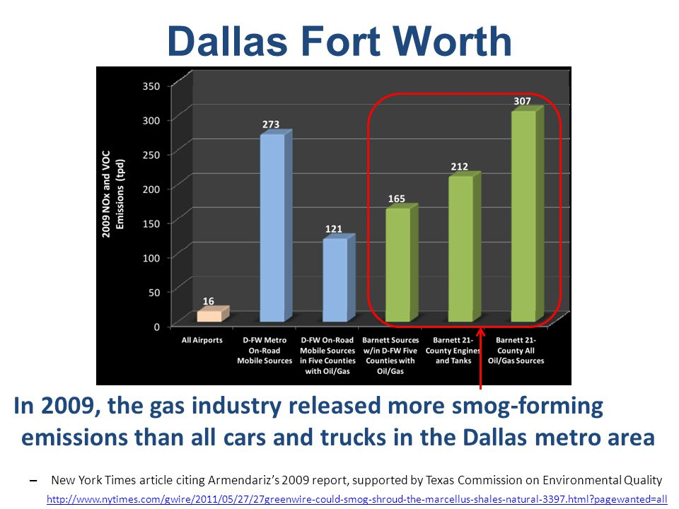 In 2009, the gas industry released more smog-forming emissions than all cars and trucks in the Dallas metro area – New York Times article citing Armendariz's 2009 report, supported by Texas Commission on Environmental Quality http://www.nytimes.com/gwire/2011/05/27/27greenwire-could-smog-shroud-the-marcellus-shales-natural-3397.html pagewanted=all Dallas Fort Worth