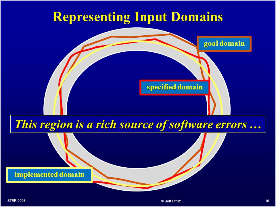 Representing Input Domains STEP 2008 © Jeff Offutt 16 goal goal domain specified specified domain implemented implemented domain This region is a rich