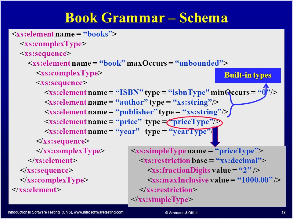 © Ammann & Offutt 18 Book Grammar – Schema Introduction to Software Testing (Ch 5), www.introsoftwaretesting.com Built-in types